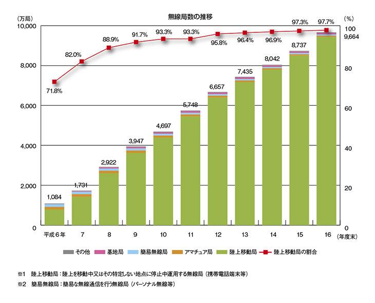(出典:平成17年度情報通信白書/総務省)