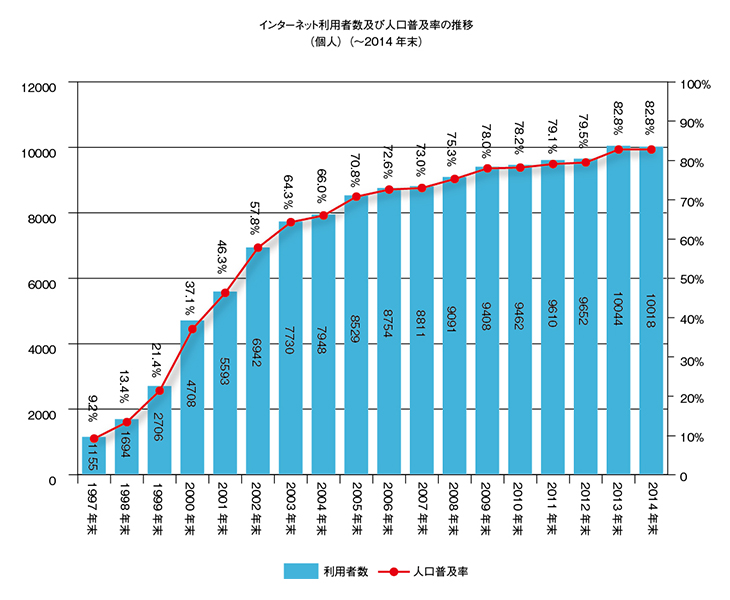 (出典:総務省が2015年7月17日に発表した「通信利用動向調査」に基づいてグラフ化)