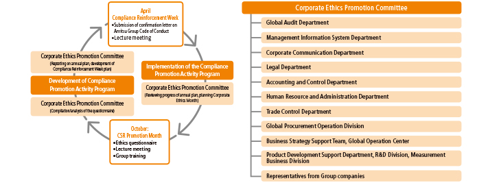 Corporate Ethics Promotion Committee and Ongoing Improvement Activities (annual)