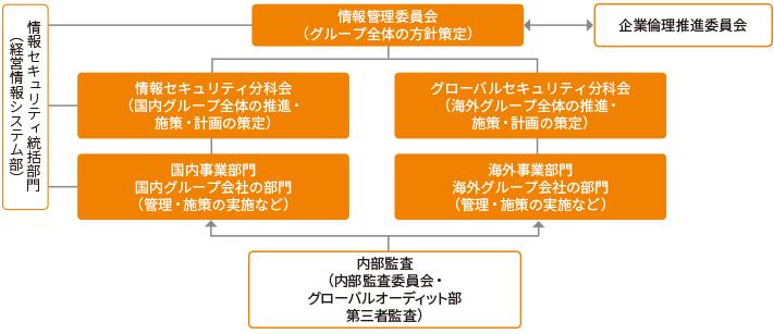 管理体制(情報セキュリティ管理)