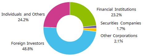 Stock Information (As of September 30, 2016)