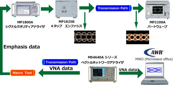 アンリツのベクトルネットワークアナライザと シグナルクオリティアナライザ、およびBERTWaveを用いると、最適なEmphasisを容易に求めることができます。 伝送線路評価の作業効率を向上させるソリューションです。