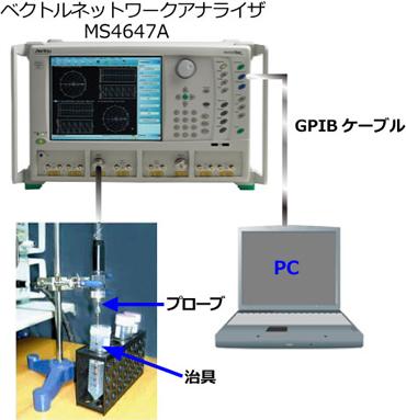 外部PCにて誘電率測定
