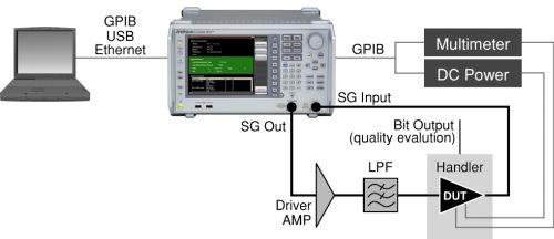 高機能SA(シグナルアナライザ)でのパワーアンプデバイス測定