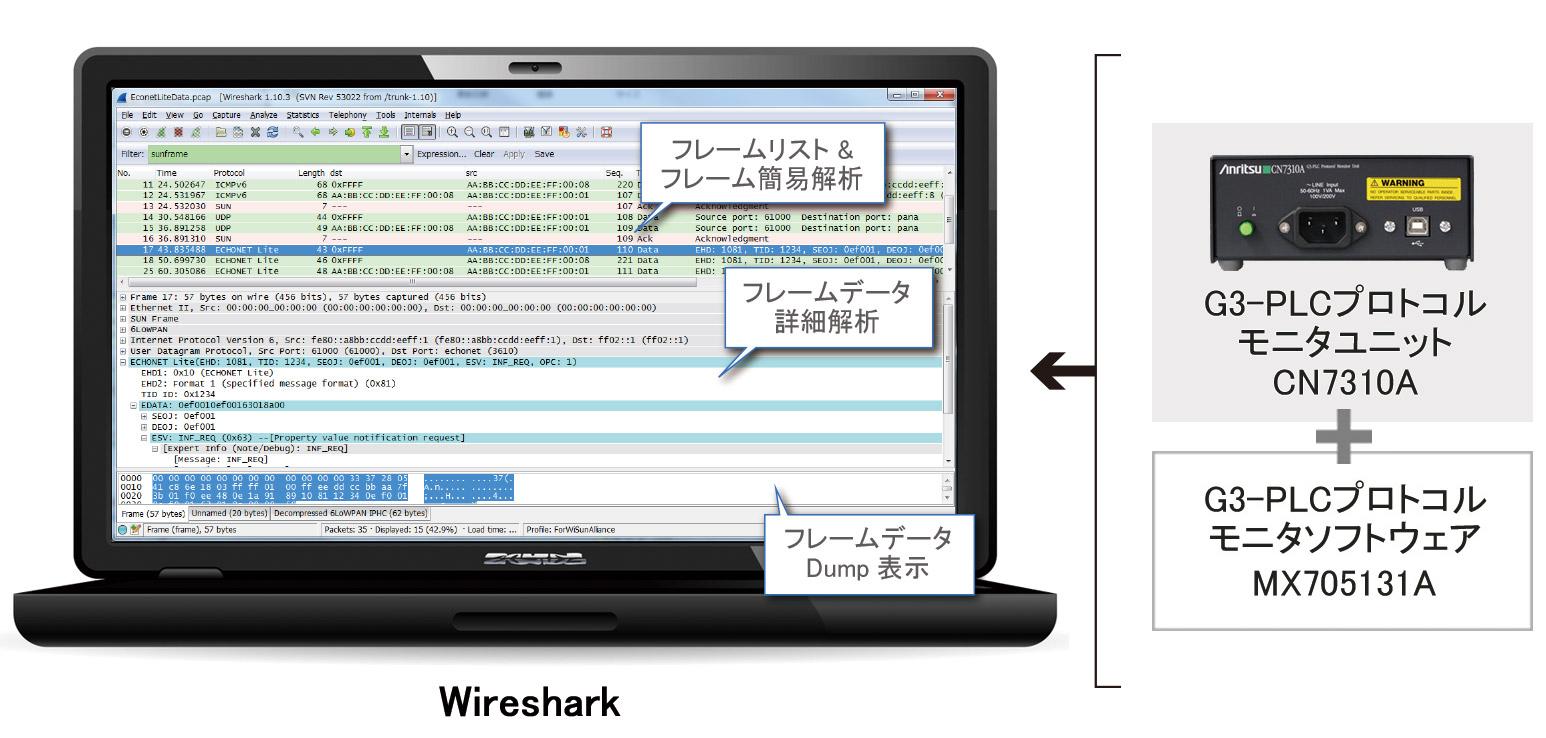 プロトコルモニタセットとWireshark®を使用したリアルタイム解析