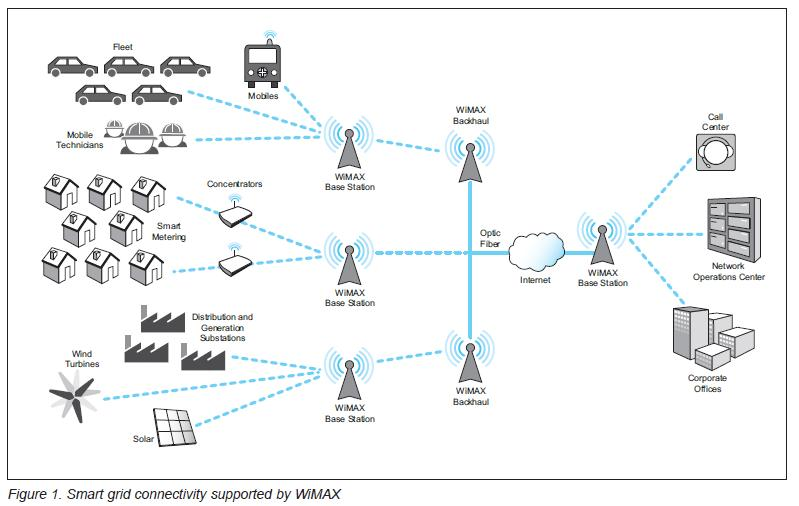 Smart Grid Mission