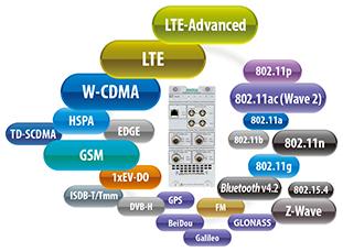 wireless-standard