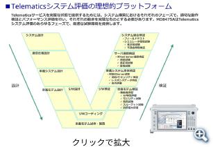 テレマティクス評価における無線評価環境をラボ内で実現