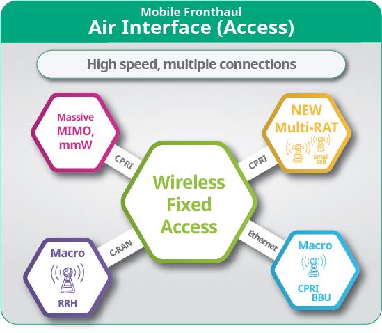 5G Air interface