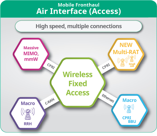 5G Air interface