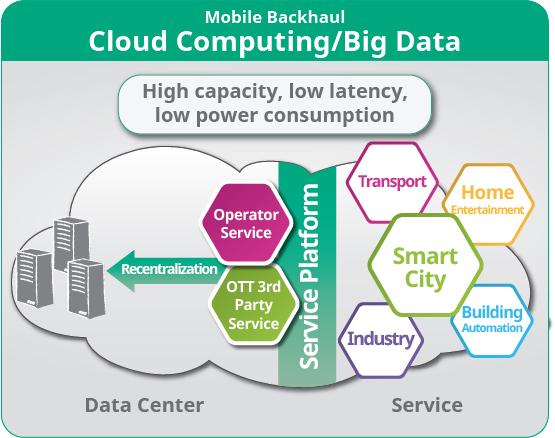 5G Cloud Computing