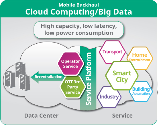 5G Cloud Computing