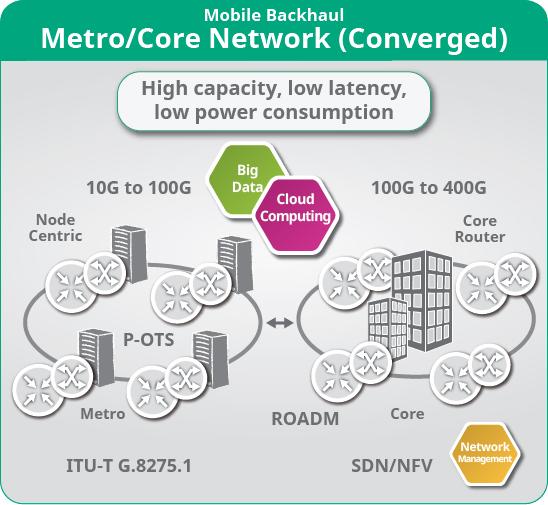 5G Metro Core