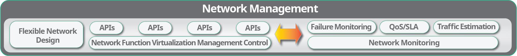 5G Network Monitoring