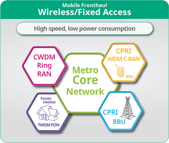 5G Wireless Fixed Access