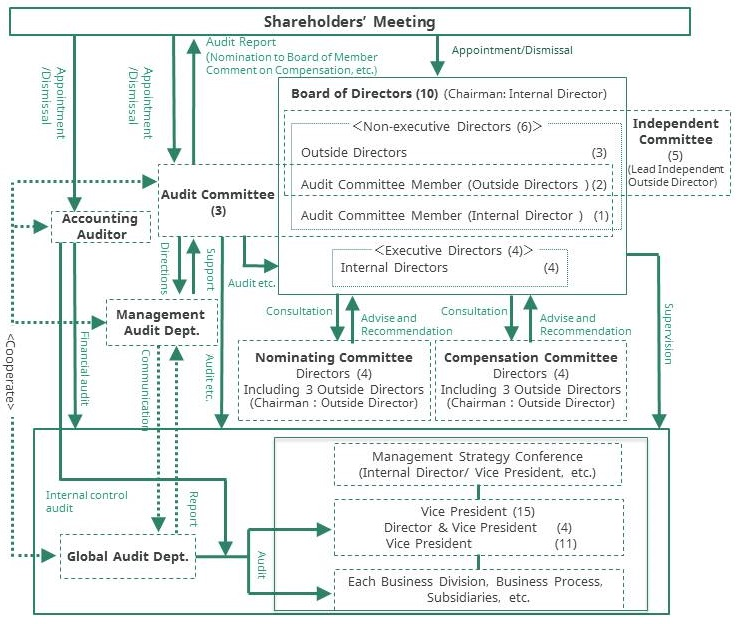 Corporate Governance System (At June 28,2016)