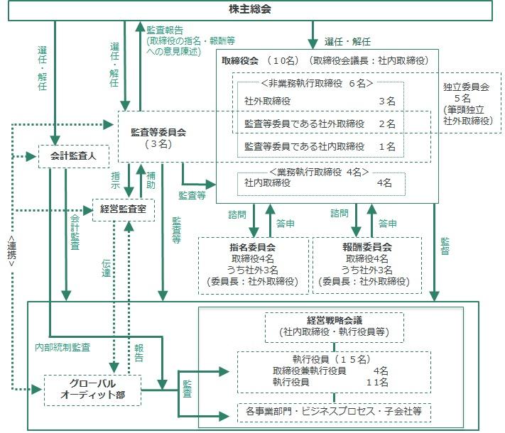 コーポレート・ガバナンスの体制図 (2016年6月28日現在)