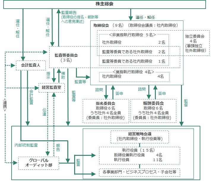 コーポレート・ガバナンスの体制図 (2017年6月28日現在)