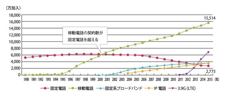 (出典:平成25年度情報通信白書/総務省)
