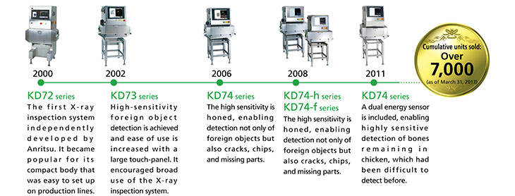Advancements in our X-ray inspection systems