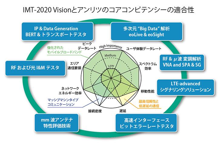 IMT-2020 Visionとアンリツのコアコンピテンシーの適合性