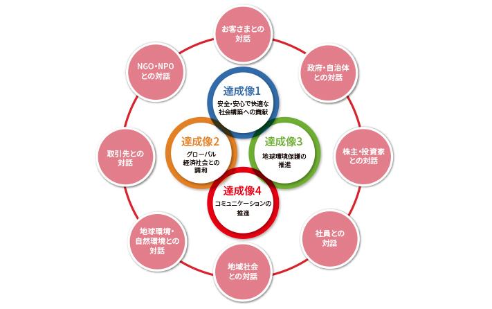 stakeholder-jp