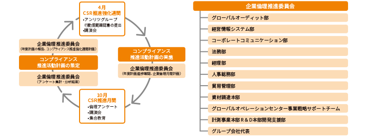 企業倫理推進委員会と継続的な改善活動(年間活動)