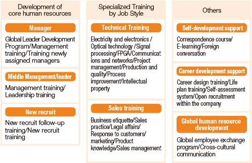 Education/Training System