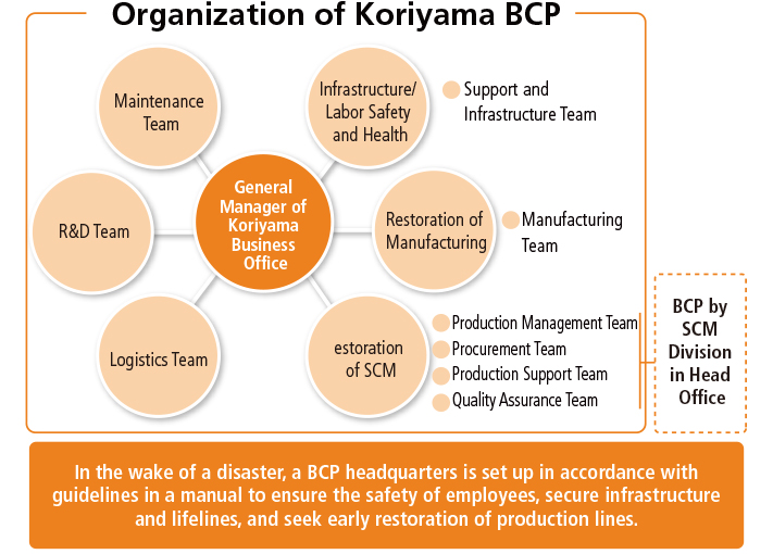 Organization of Koriyama BCP