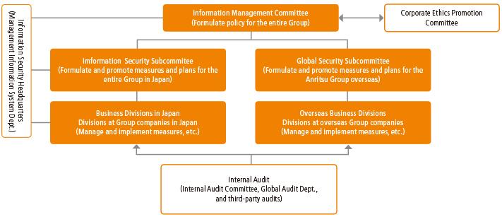 Management System (Information Security Management)
