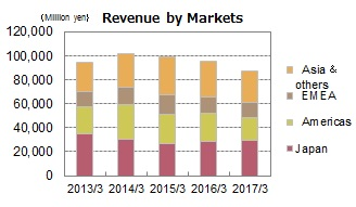 Revenue by Markets