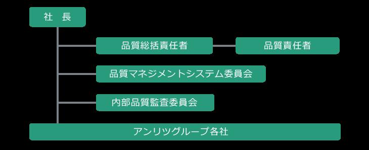 品質マネジメントシステムの推進体制