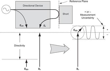 Understanding Directivity- Anritsu America