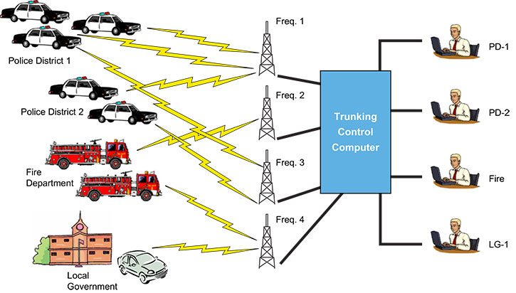 Public Safety Lte Broadband And P25 Narrowband Networks