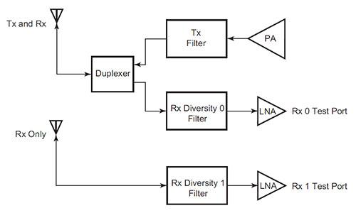 huawei rru schematic diagram