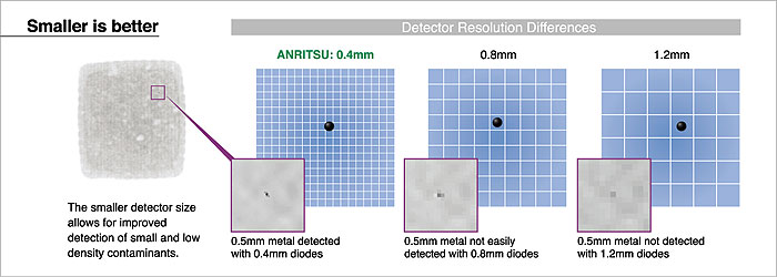 Detection Resolution