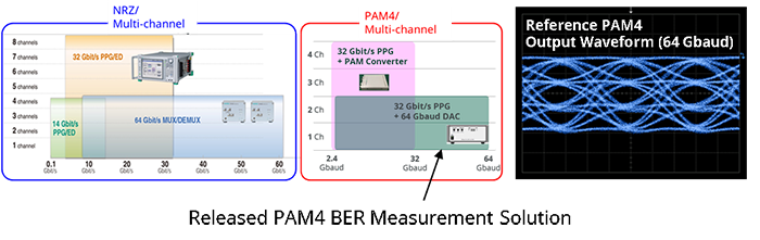 Released PAM4 BER Measurement Solution