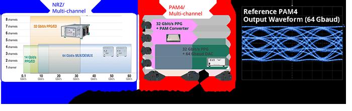 Released PAM4 BER Measurement Solution