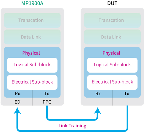 Anritsu MP1900A BERT Link Training