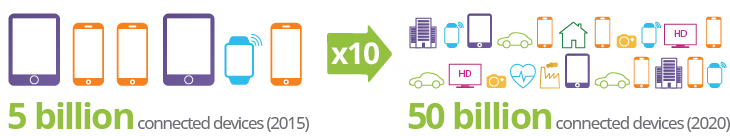 5G Connected Devices