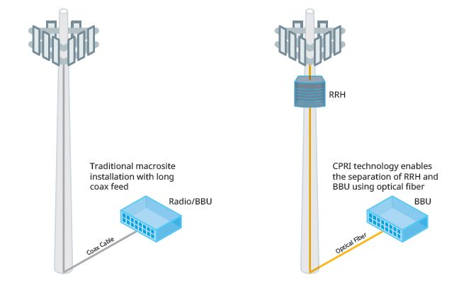 5G The evolution of cell sites